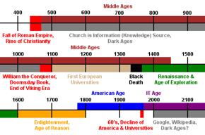 Information Timeline.